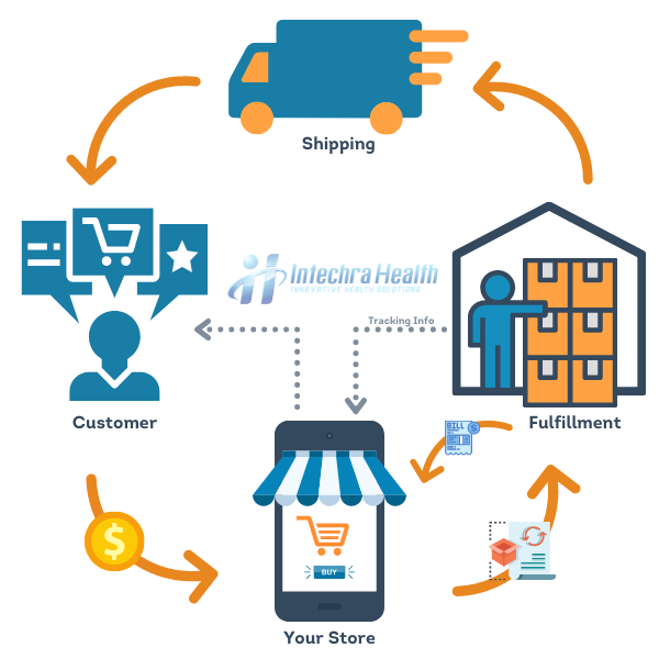 Intechra Health Wholesale and dropshipping process graphic